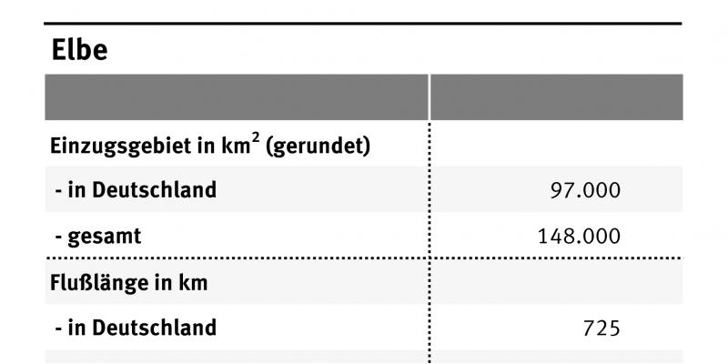 Die Tabelle zeigt die wichtigsten Eckdaten zur Elbe wie Einzugsgebiet, Flußlänge, Abflüsse, Einwohnerzahl. Die Gesamtlänge der Elbe beträgt 1091 Kilometer und hat ein Einzugsgebiet von 148.00 Quadratkilometern.