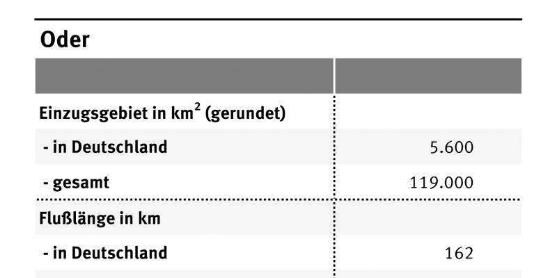 Die Tabelle zeigt die wichtigsten Daten der Oder wie Gesamtlänge, Einzugsgebiet oder Abflüsse