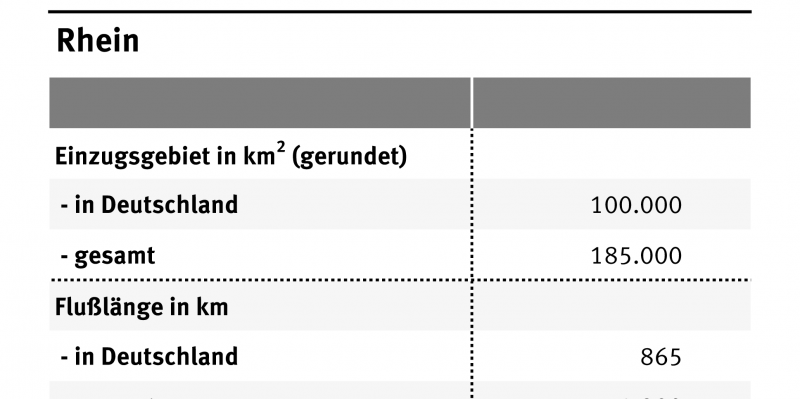 Die Tabelle zeigt die wichtigsten Daten zum Rhein. Der fließt 865 Kilometer durch Deutschland und ist insgesamt 1320 Kilometer lan