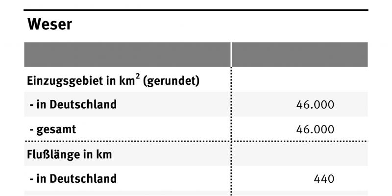 Die Tabelle zeigt die wichtigsten Daten der Weser wie Gesamtlänge, Einzugsgebiet, Abflüsse und Einwohnerzahl. Insgesamt ist die Weser 429 Kilometer