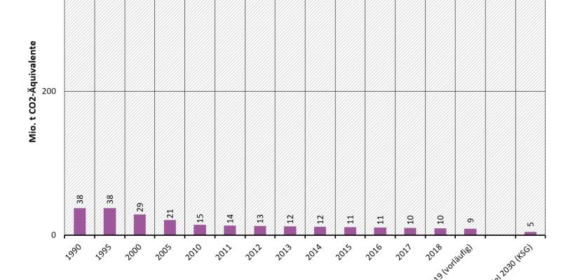 Treibhausgasemissionen in Deutschland: Sektor Abfallwirtschaft