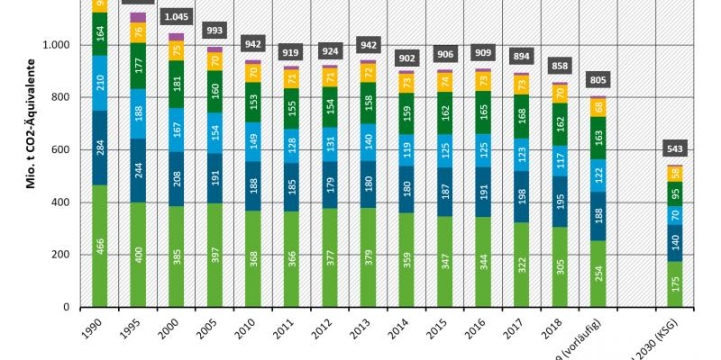 Treibhausgasemissionen in Deutschland