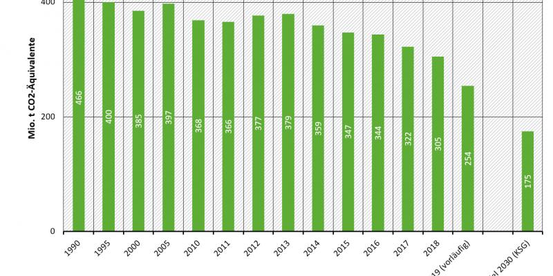 Treibhausgasemissionen in Deutschland, Sektor Energiewirtschaft