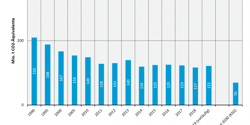 Treibhausgasemissionen in Deutschland: Sektor Gebäude