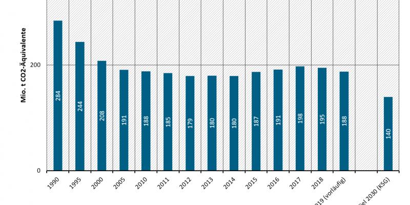 Treibhausgasemissionen in Deutschland: Sektor Industrie