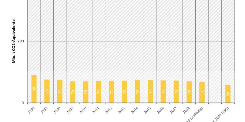 Treibhausgasemissionen in Deutschland: Sektor Landwirtschaft