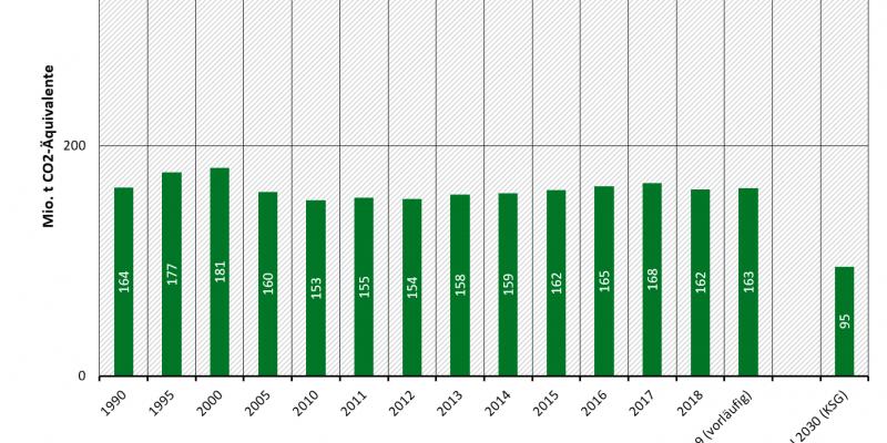 Treibhausgasemissionen in Deutschland: Sektor Verkehr