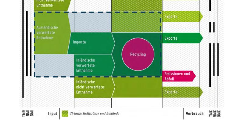 Abbildung 1: Systemgrenze des DIERec