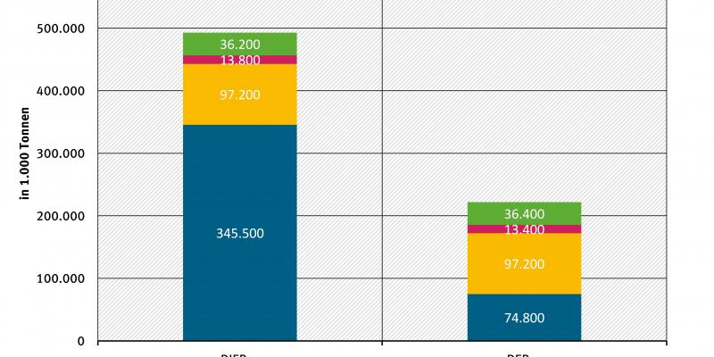 Absolute materialwirtschaftliche Verwertungseffekte anhand von DIERec und DERec in Deutschland 2013