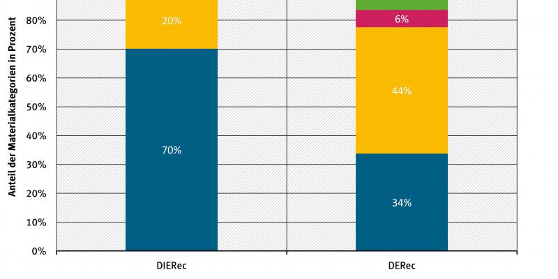 Relative materialwirtschaftliche Verwertungseffekte anhand von DIERec und DERec in Deutschland 2013