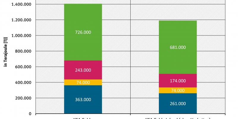 Abbildung 5 Absolute Beiträge zur Senkung des kumulierten Energieaufwands (KEA) Deutschlands 2013