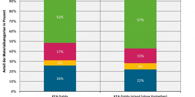 Abbildung 6: Relative Beiträge zur Senkung des kumulierten Energieaufwands (KEA) Deutschlands 2013