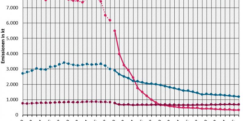 Diagramm Emissionsminderung versauernder Stoffe in Deutschland (Zeitreihe)