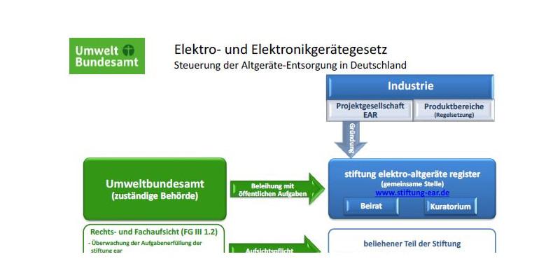 Schaubild Elektro- und Elektronikgerätegesetz
