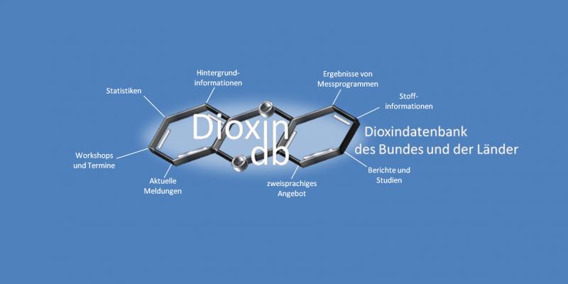 Die POP-Dioxin-Datenbank enthält Informationen zur Belastung von Mensch und Umwelt durch POPs