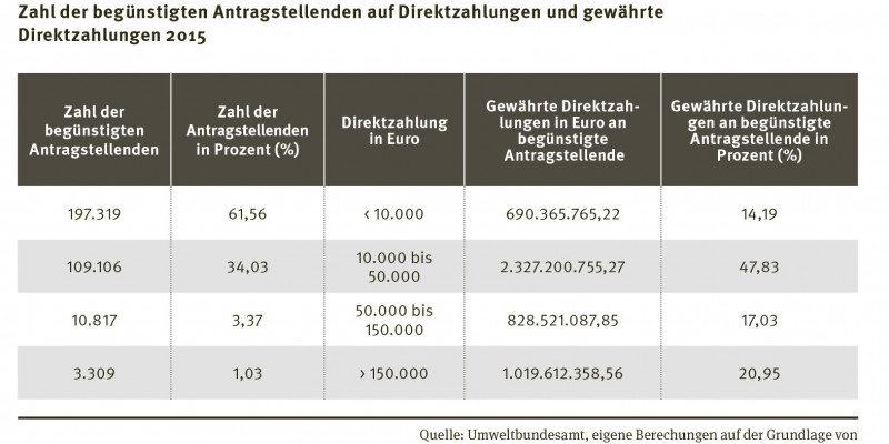 Tabelle: Zahl der begünstigten Antragstellenden auf Direktzahlungen und gewährte Direktzahlungen 2015