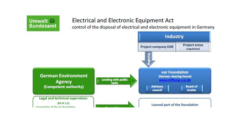 Graph of electrical and electronic equipment Act
