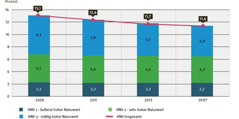 Diagramm: Anteil der Flächen mit hohem Naturwert (HNV) an der Landwirtschaftsfläche
