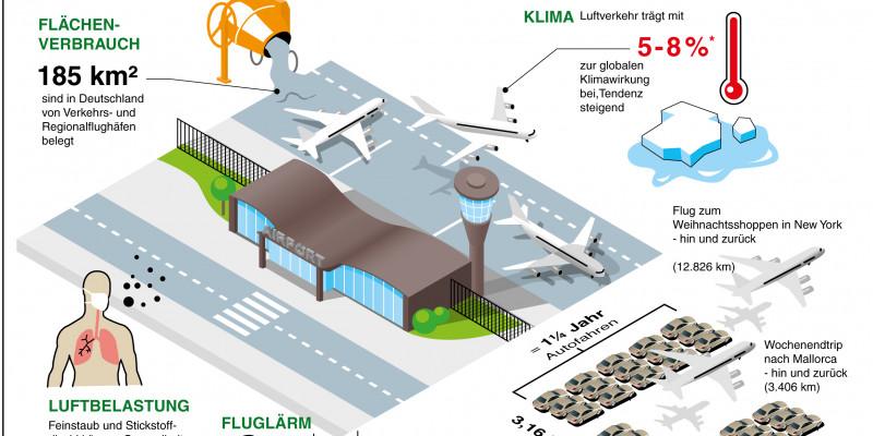 Eine Infografik zeigt einen Flughafen und verschiedene Fakten zu Umweltbelastungen durch den Flugverkehr.