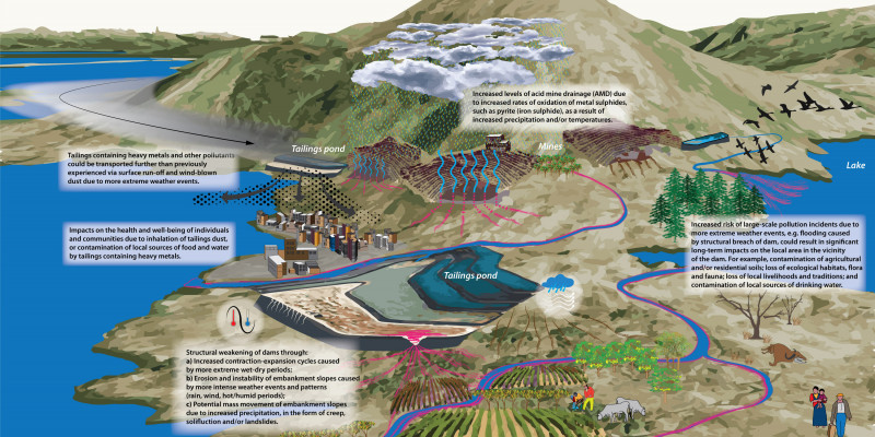 Climate change and its effect on the stability and lifespan of a tailings dam