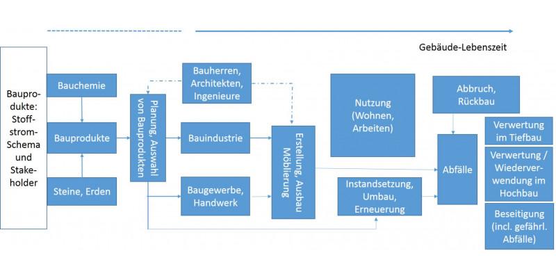 Eine Grafik zum Thema Akteure im Bereiche Bauprodukte und Bauchemikalien