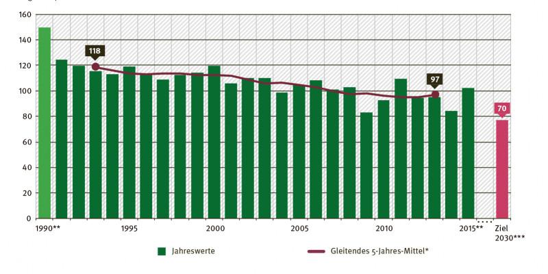 Diagramm: Saldo der landwirtschaftlichen Stickstoff-Gesamtbilanz in Bezug auf die landwirtschaftlich genutzte Fläche