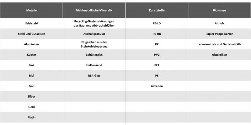 Tabelle: Untersuchte Materialien