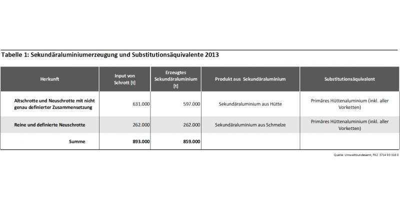 Tabelle 1: Sekundäraluminiumerzeugung und Substitutionsäquivalente 2013