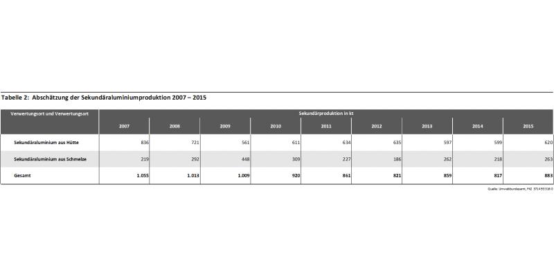 Tabelle 2: Abschätzung der Sekundäraluminiumproduktion 2007 – 2015