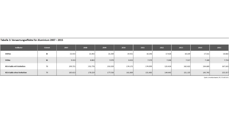 Tabelle 3: Verwertungseffekte für Aluminium 2007 – 2015