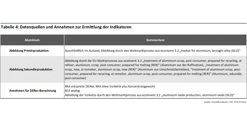 Tabelle 4: Datenquellen