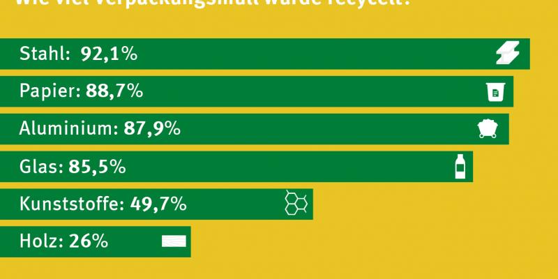 Infografik: Recyclingquoten 2016