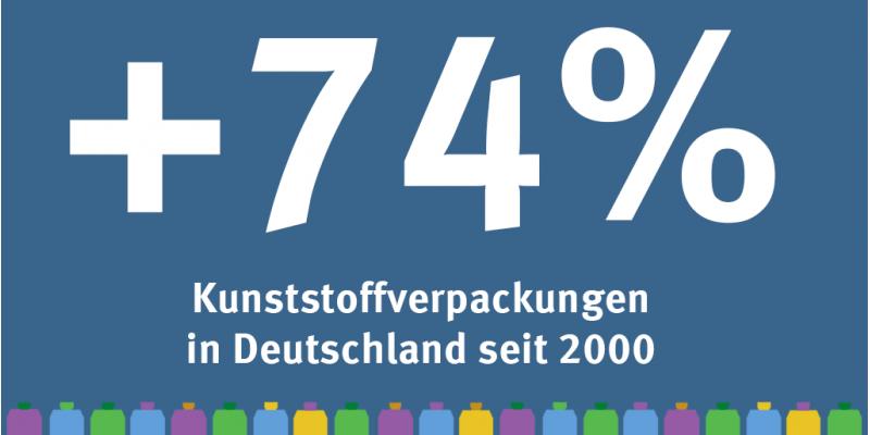 Infografik: Der Verbrauch von Kunststoffverpackungen ist zwischen 2000 und 2016 um 74 Prozent gestiegen