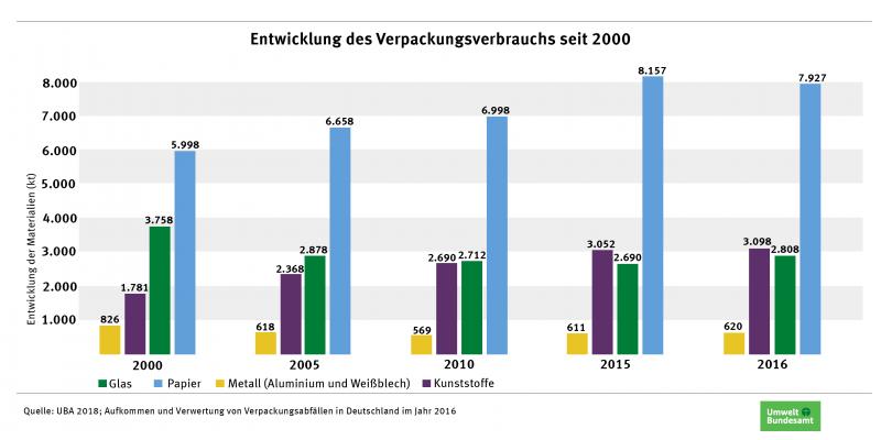 Infografik: Die Entwicklung des Verpackungsverbrauches seit 2000