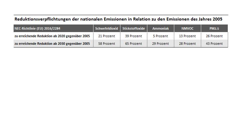 Reduktionsverpflichtungen der NEC-Richtlinie (EU) 2016/2284 für Deutschland