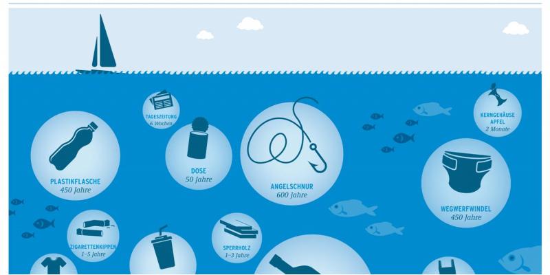 Eine grafische Übersicht die Jahreszahlen zeigt. Daran kann abgelesen werden, wie lange verschiedene Müllsorten im Meer verbleiben.