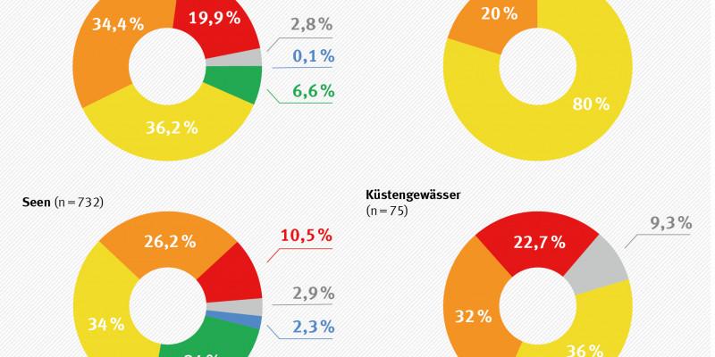 Ökologischer Zustand der Gewässerkategorien in Deutschland