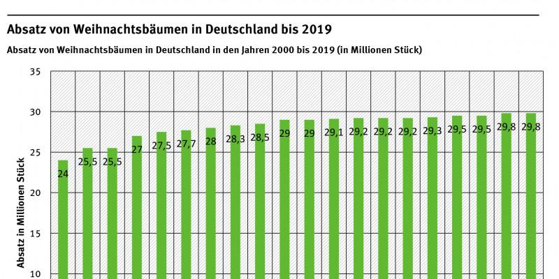 Infografik: Absatz von Weihnachtsbäumen in Deutschland bis 2017