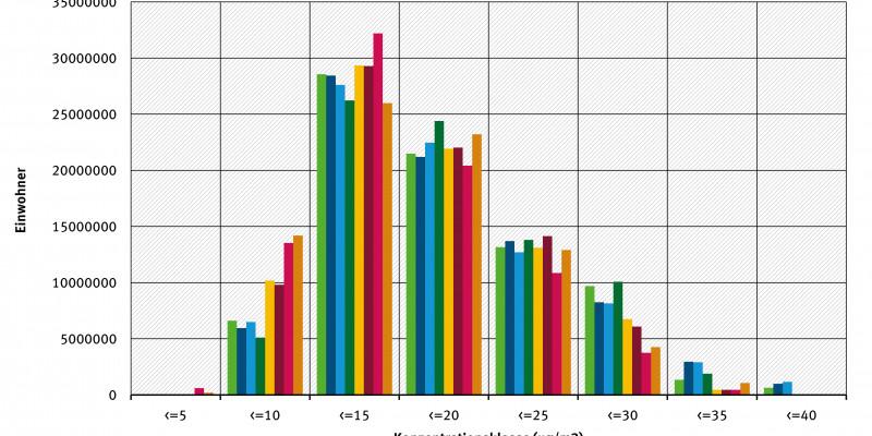 Grafik NO2-Belastung Bevölkerung