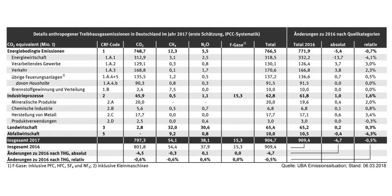 Tabelle mit THG-Emissionsdaten 2017