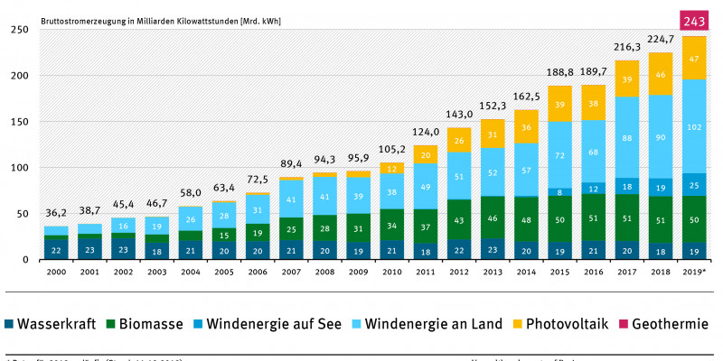 Entwicklung der Bruttostromerzeugung erneuerbarer Energieträger seit dem Jahr 2000