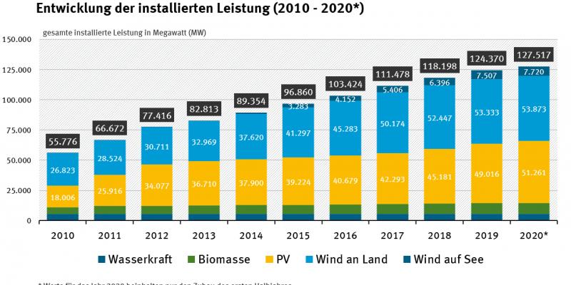 Entwicklung der installierten Leistung 2010 - 2020