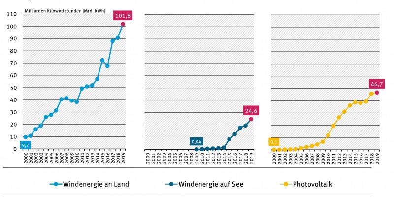 Entwicklung der Stromerzeugung aus Windenergieanlagen an Land und auf See sowie aus Photovoltaikanlagen seit dem Jahr 2000