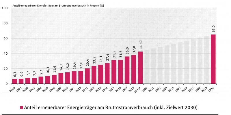 Entwicklung des Anteils erneuerbarer Energieträger am Bruttostromverbrauch seit dem Jahr 2000