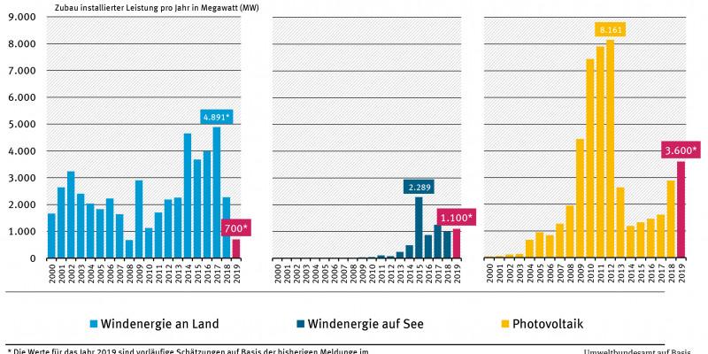 Entwicklung des jährlichen Zubaus neuer Stromerzeugungskapazitäten bei der Windenergie an Land und auf See sowie bei Photovoltaikanlagen