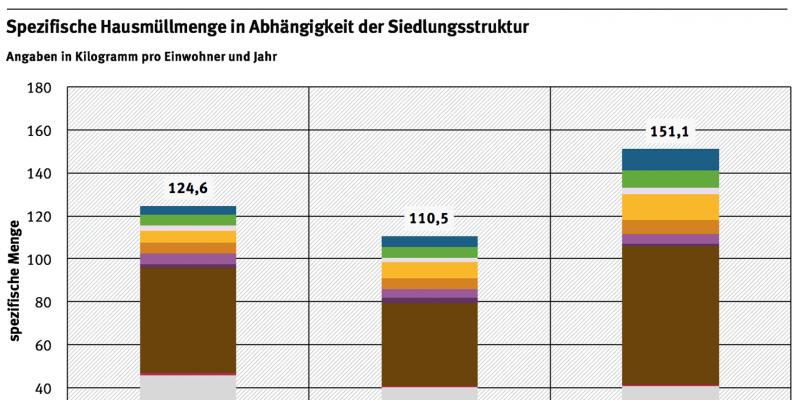 Grafik: Spezifische Hausmüllmenge in Abhängigkeit der Siedlungsstruktur