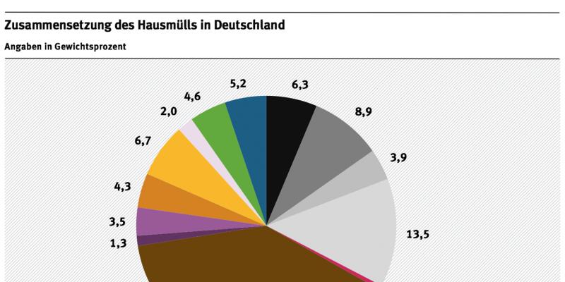 Grafik: Zusammensetzung des Hausmülls in Deutschland