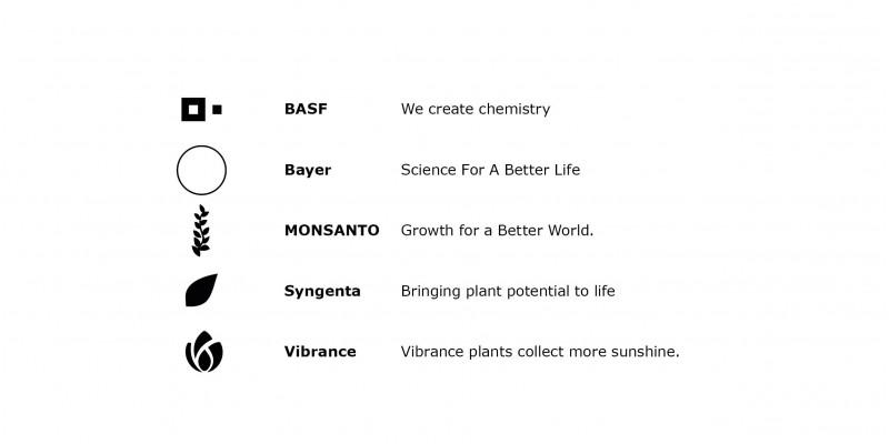 Einzelne Bildmarken von Chemieunternehmen