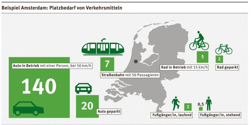 Platzbedarf von Verkehrsmitteln in Amsterdam