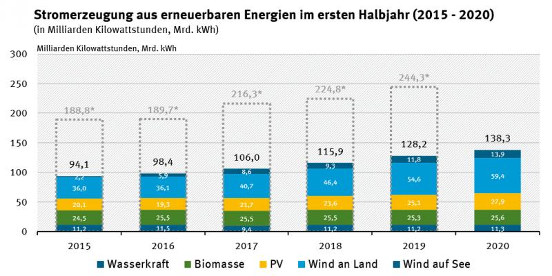 Stromerzeugung aus erneuerbaren Energien im ersten Halbjahr 2015-2020